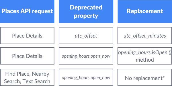 properties-changes-google